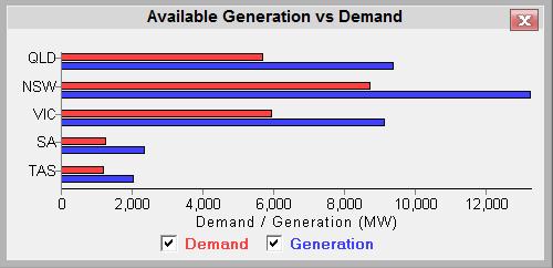 NEM-Watch-AvailGen_v_Demand