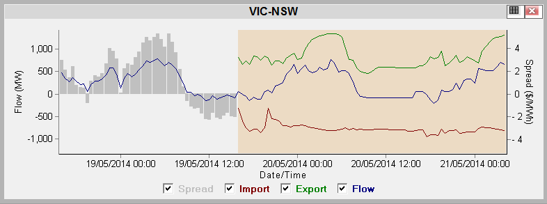 NEM-Watch-VIC-NSW