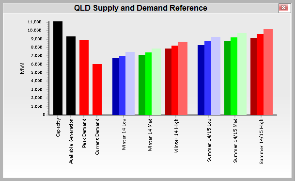 NEM-Watch-supply-demand