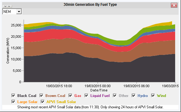NEM-Watch10 30min Generation By Fuel Type