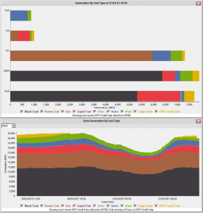 Two different representations of Generation by Fuel Type in NEM-Watch